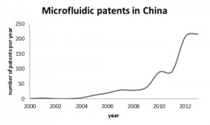 Microfluidic patent China