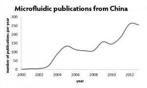 Microfluidic publication China