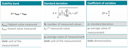 Definition of stability parameters