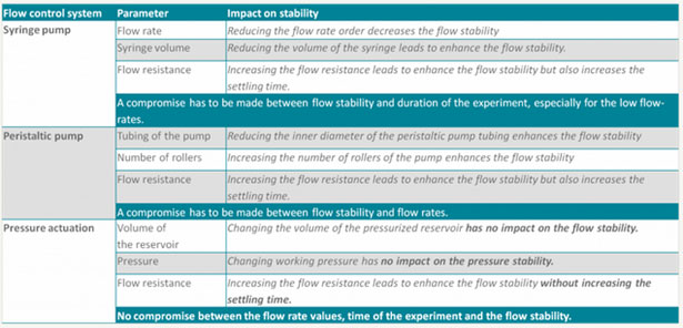 Key factors of stability between different flow controllers