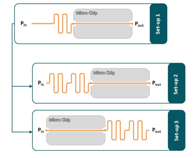 microfluidic chip set-up resistance