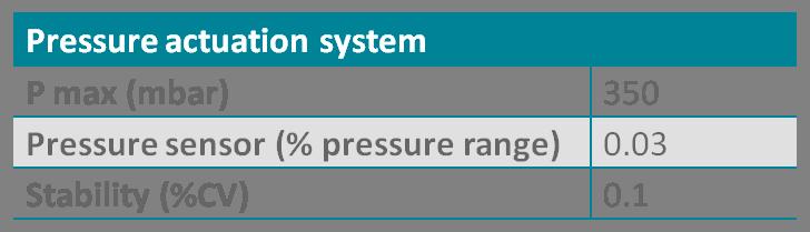 microfluidic pressure controller performances