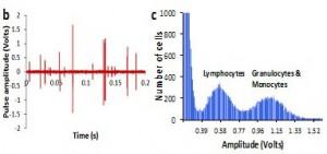 Biochip histogram