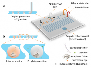Droplet microfluidics- Li BioAnalysis Lab