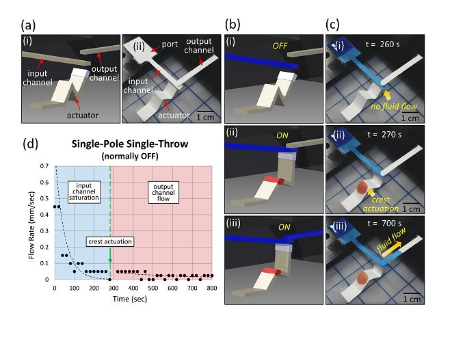 Origami switches for paper microfluidics